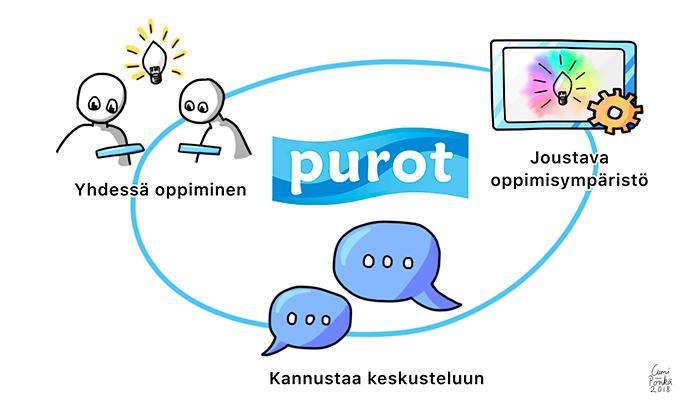 Purot.net - oppijaryhmän oma tila